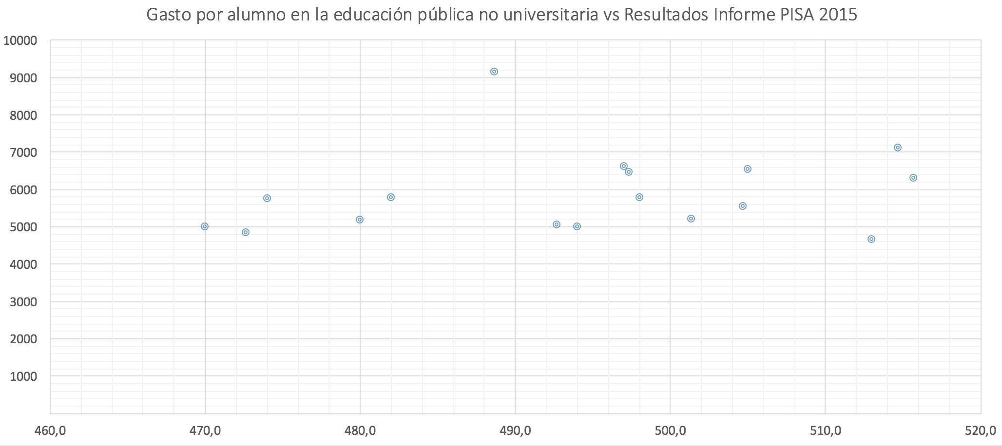 3-Gasto-por-alumno-CCAA-Informe-PISA-Edu