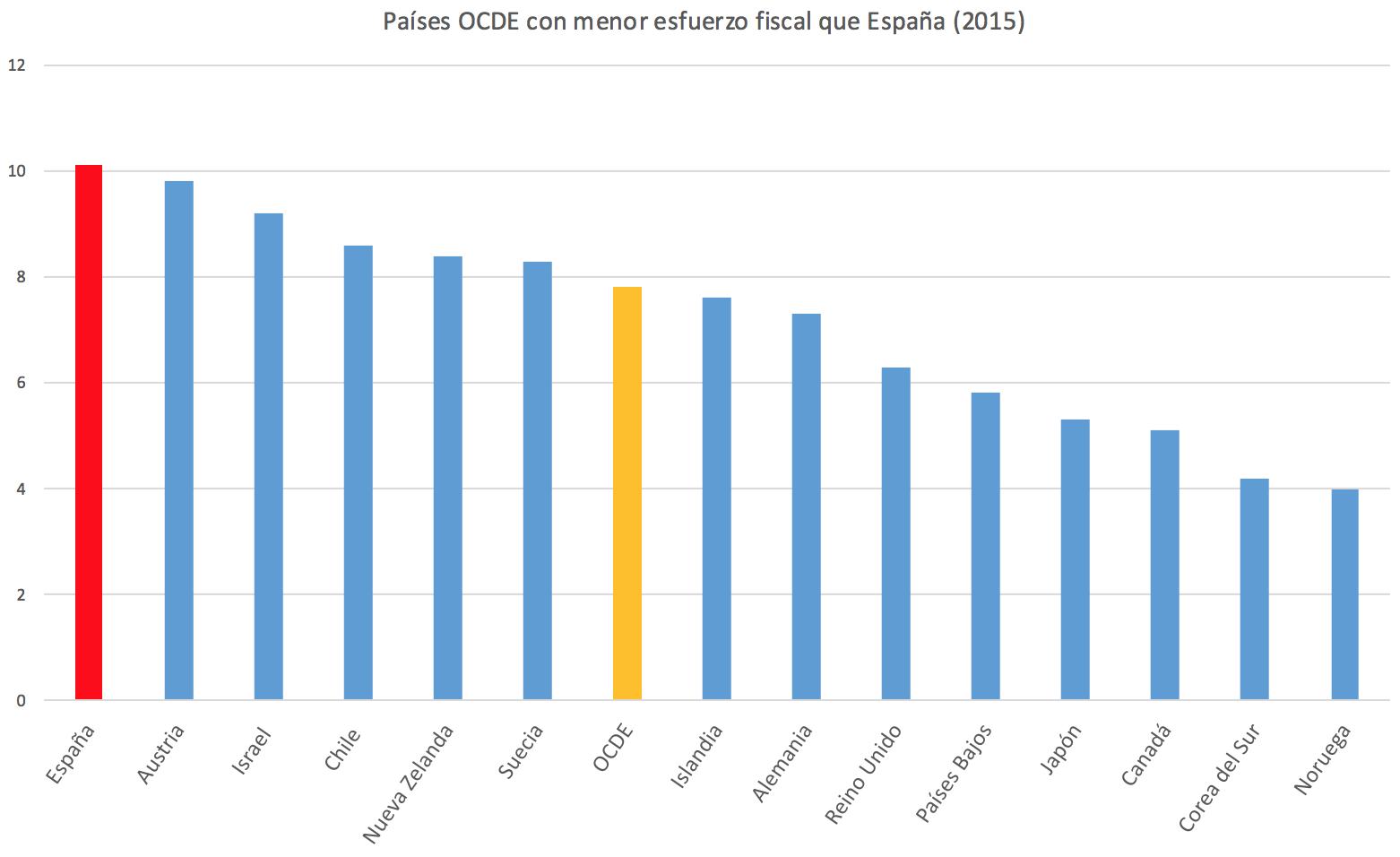 2-Esfuerzo-fiscal-Espana-OCDE.png