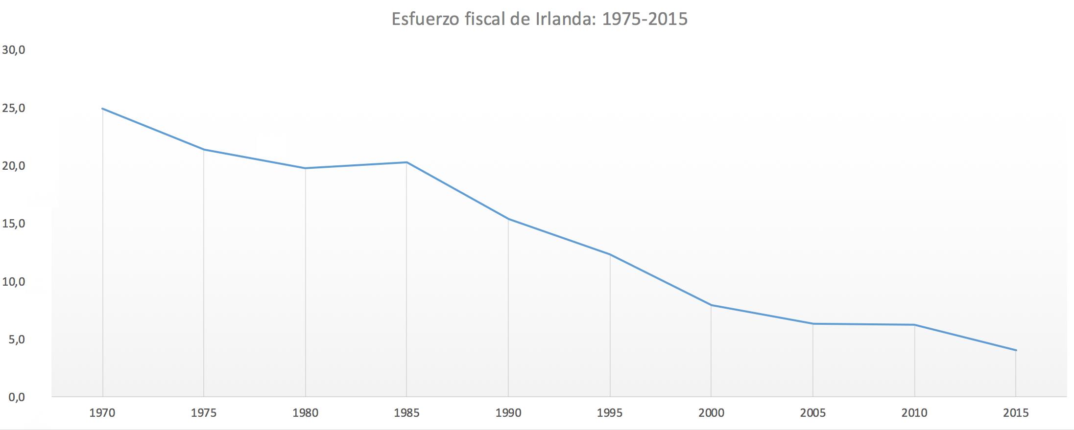 5-Esfuerzo-fiscal-Irlanda.png