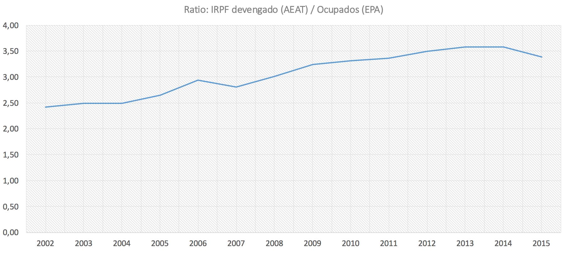 1-Esfuerzo-fiscal-IRPF-Ocupados.png