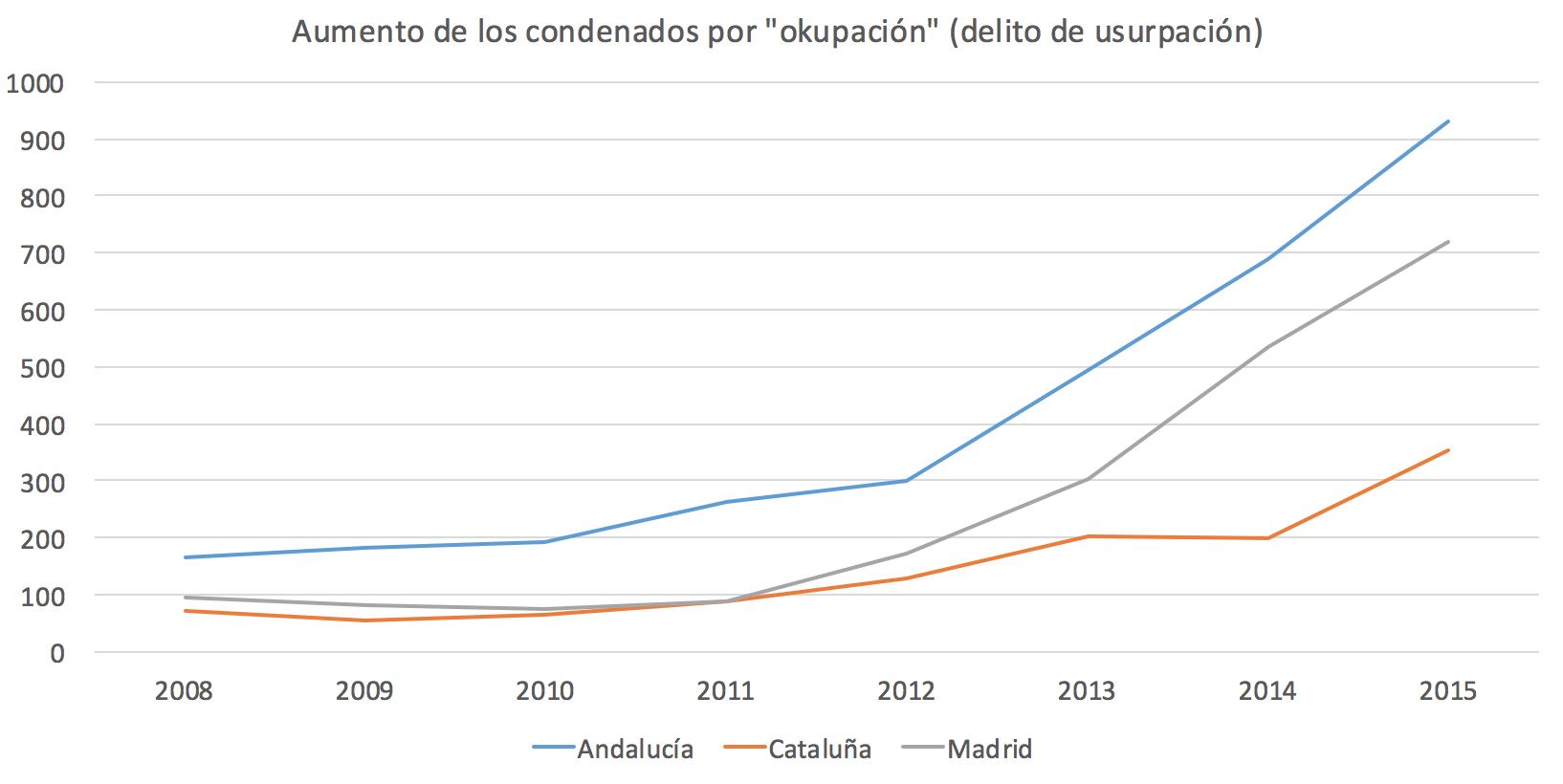 1-Okupas-Condenas-Madrid-Cataluna-Andalu