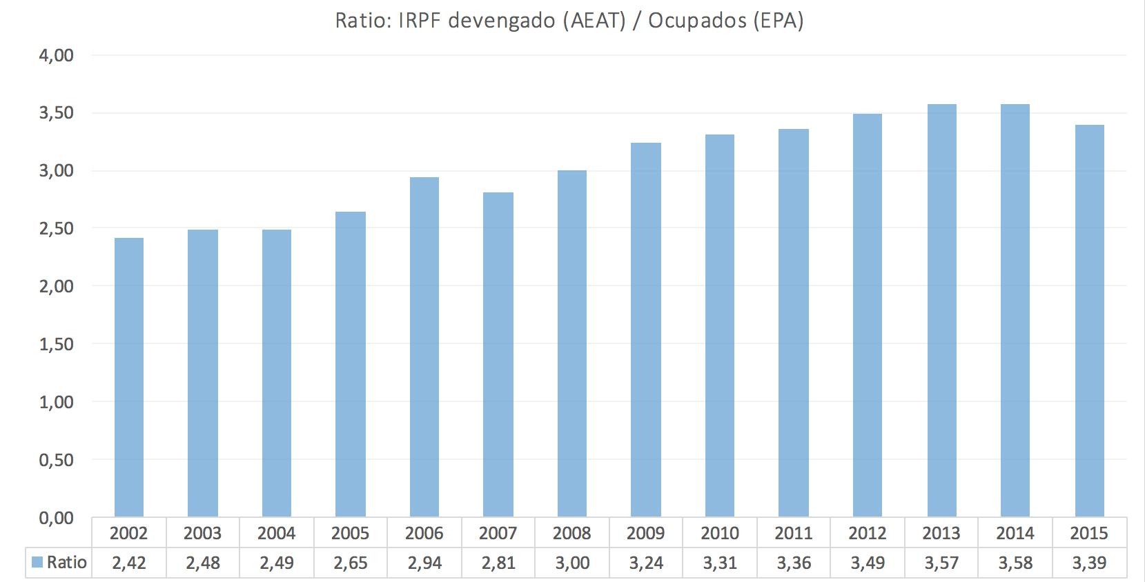 2-Esfuerzo-fiscal-IRPF-Ocupados.png
