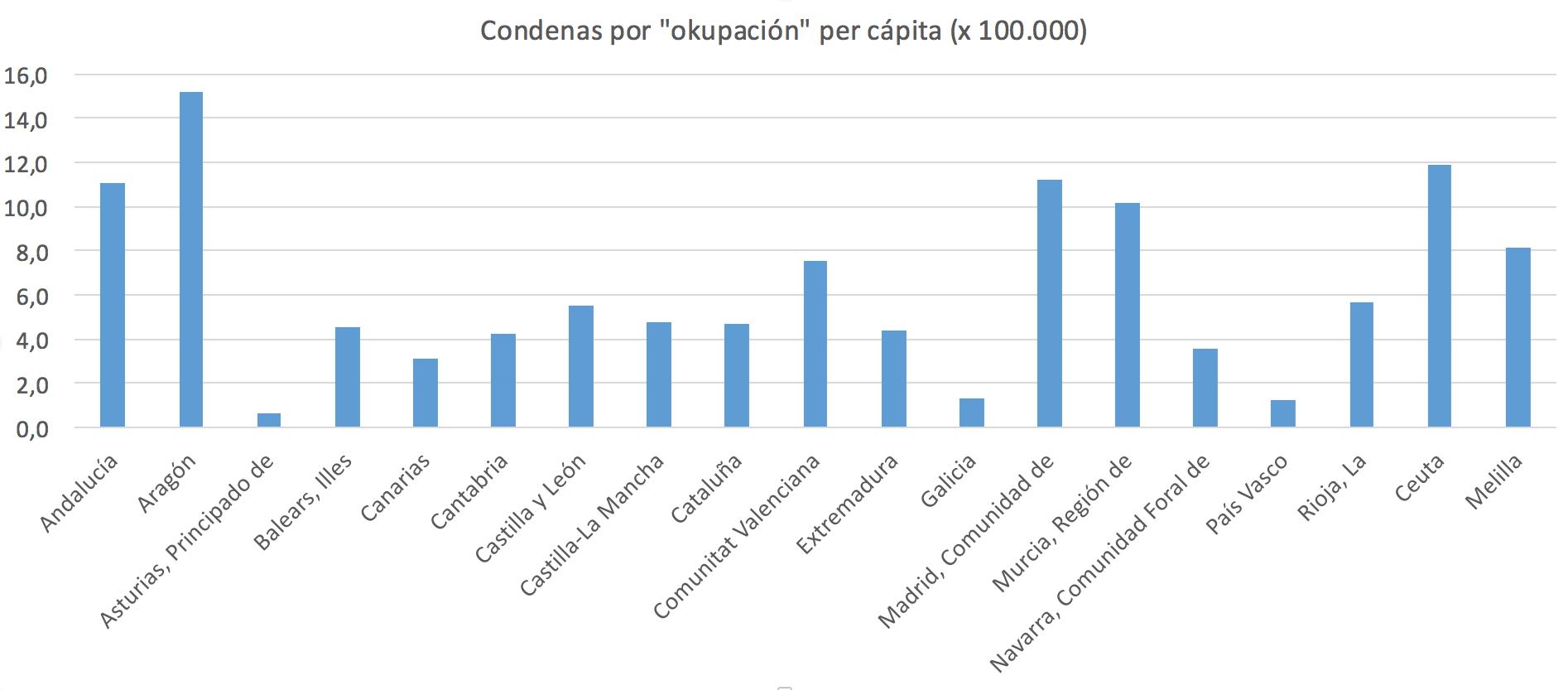 2-Okupas-Condenas-CCAA-Usurpacion-Delito