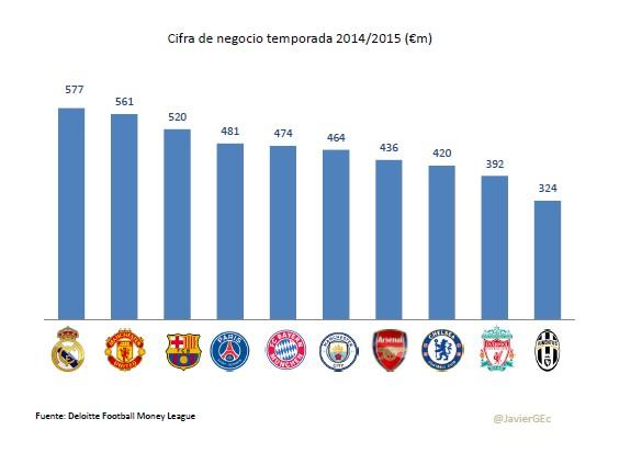 variedad de diseños y colores 60% barato última tecnología Real Madrid, Manchester United y Barça se disputan el título ...