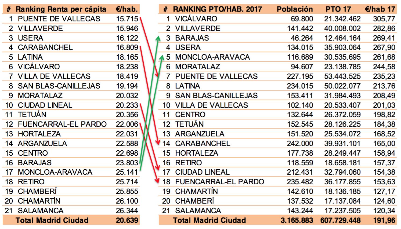Reparto-Gasto-Municipal-Distrito-Madrid.