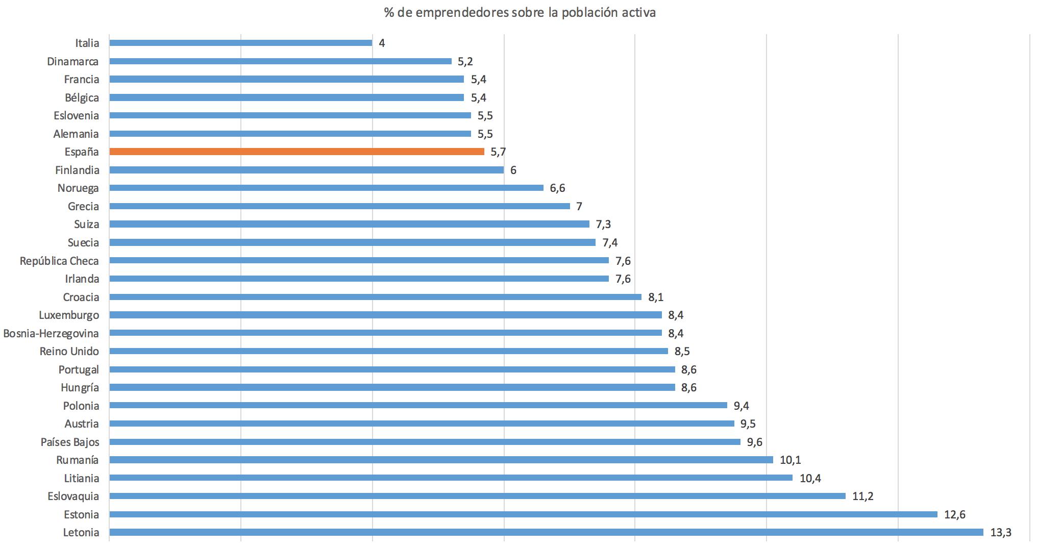 1-Ranking-Emprendimiento-Europeo.png