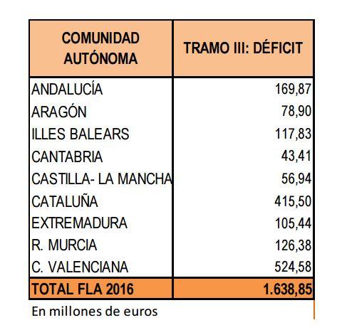 FLA_2015_desviacion_deficit.JPG
