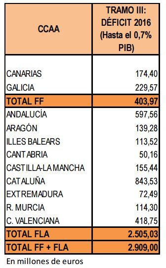 FLA_2016_desviacion_deficit.JPG