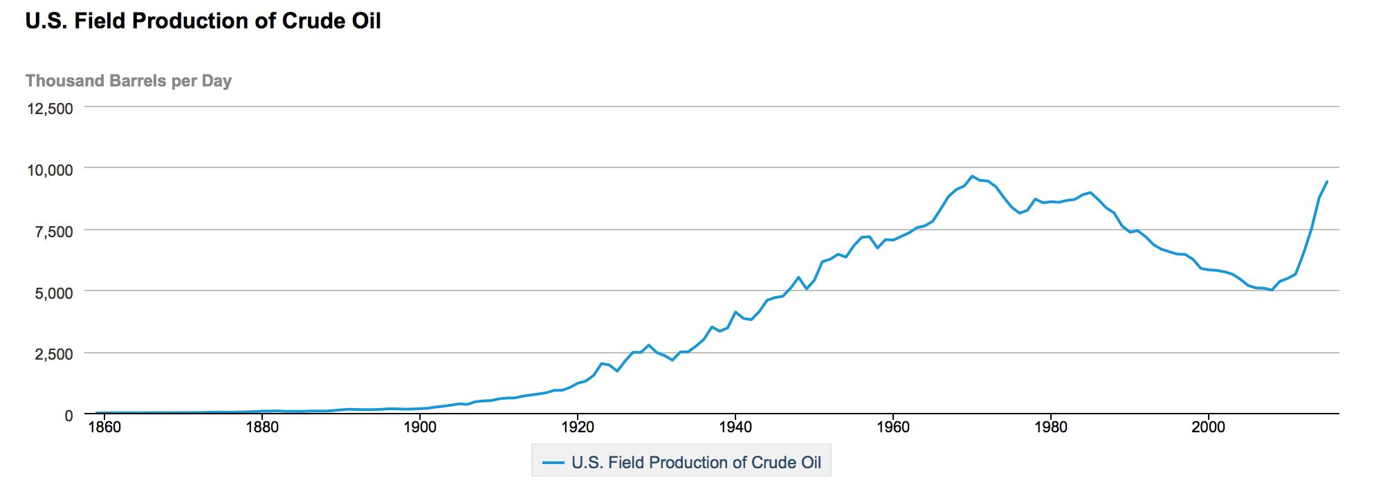 Fracking-Petroleo-EEUU-1.png