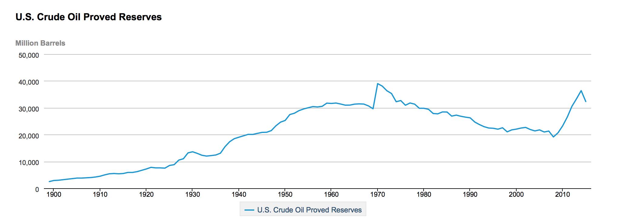 Fracking-Petroleo-EEUU-2.png
