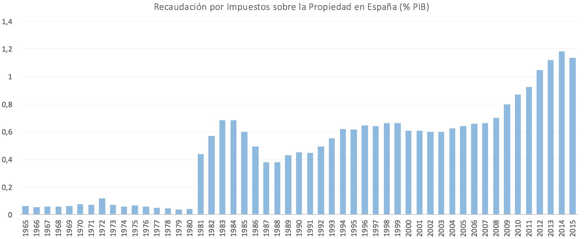 1-Recaudacion-IBI-Espana.png