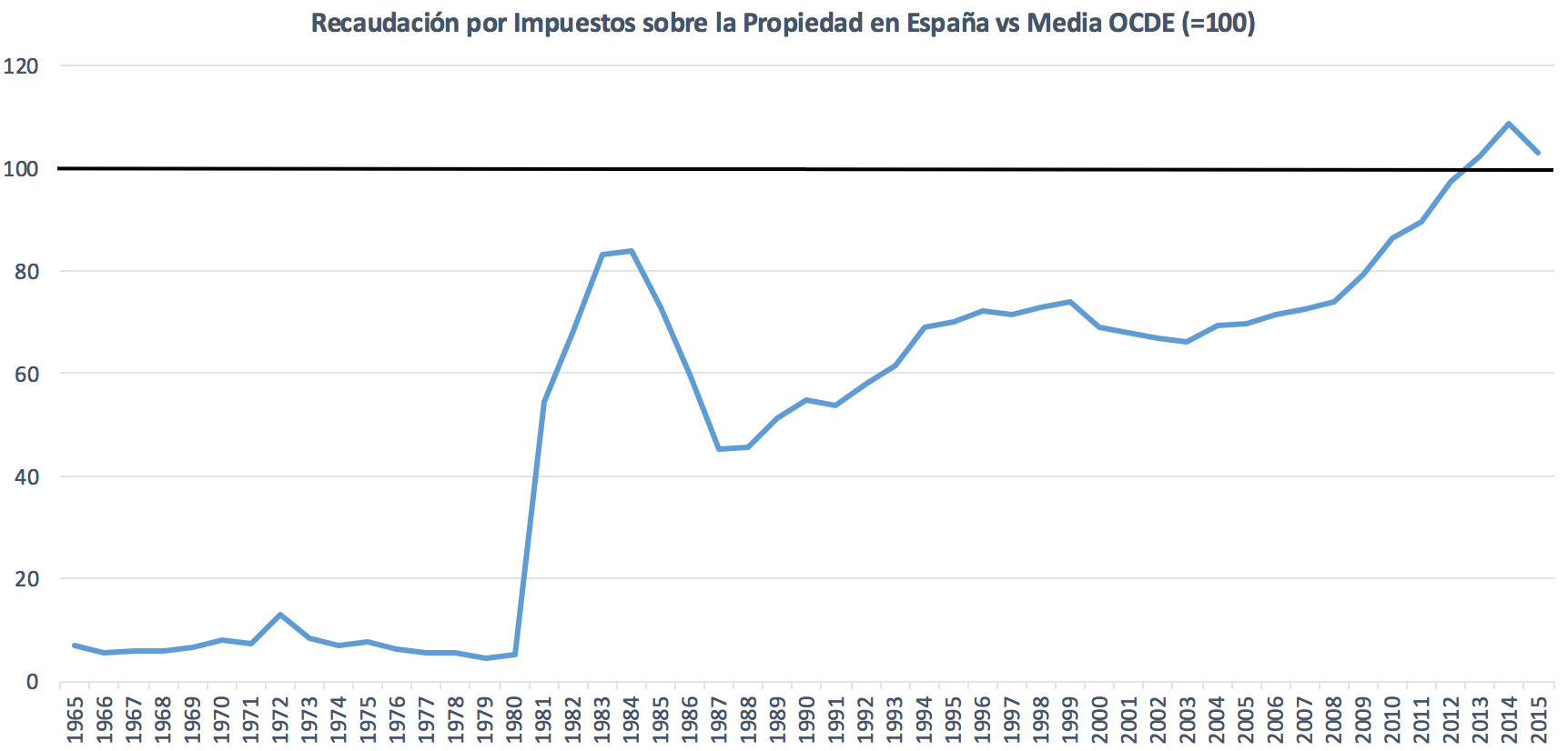 2-Recaudacion-IBI-Espana-OCDE.png