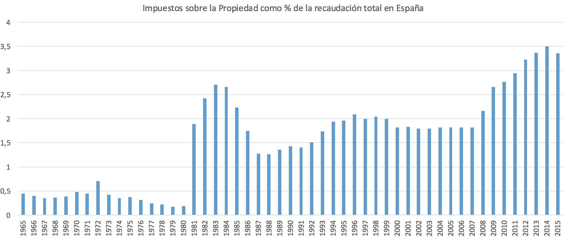 3-Recaudacion-IBI-Espana.png