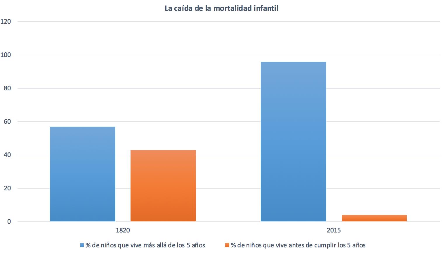 1-Asi-mejora-el-mundo-6-Mortalidad-infan