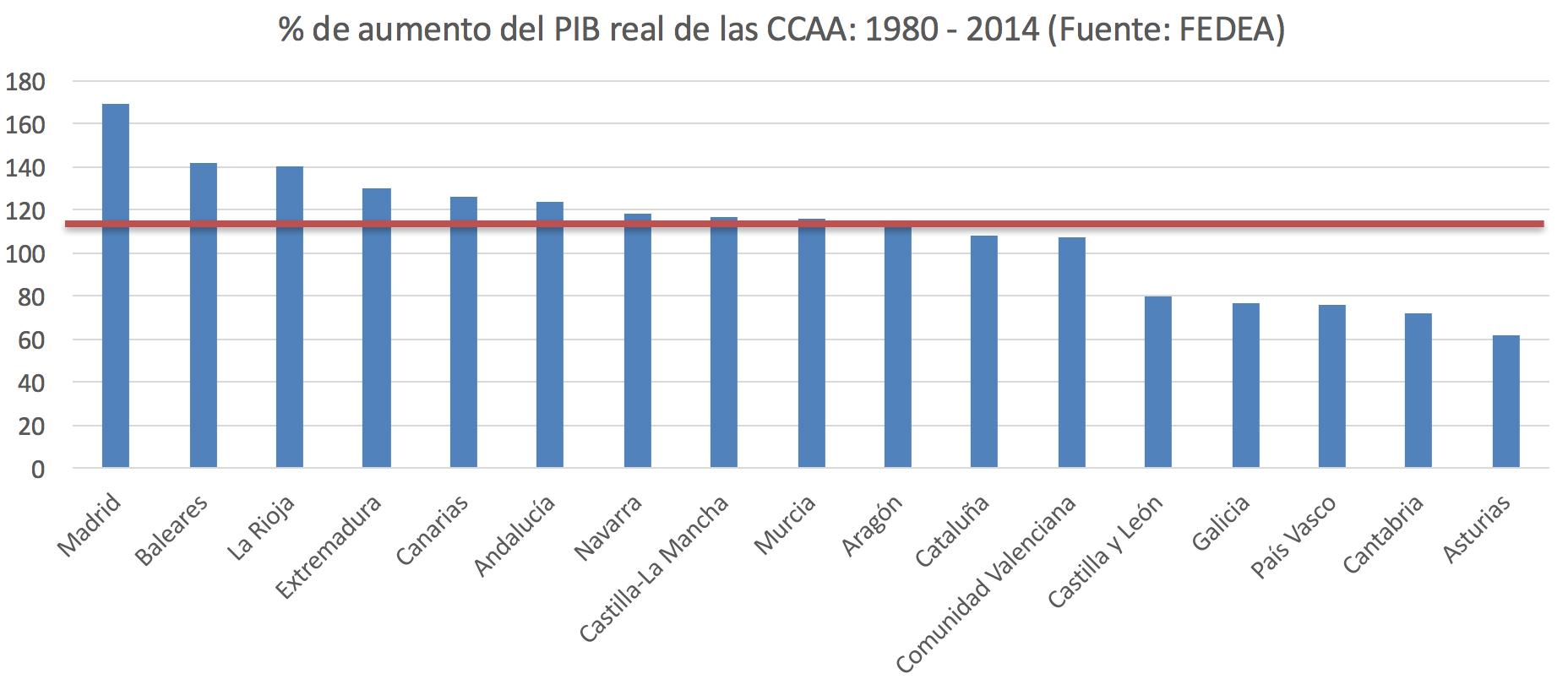 crecimiento-ccaa-espana-1.png