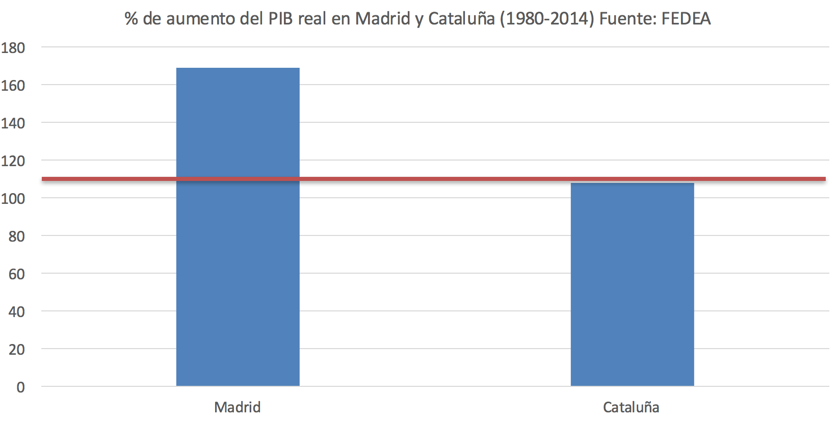 crecimiento-ccaa-madrid-cataluna.png