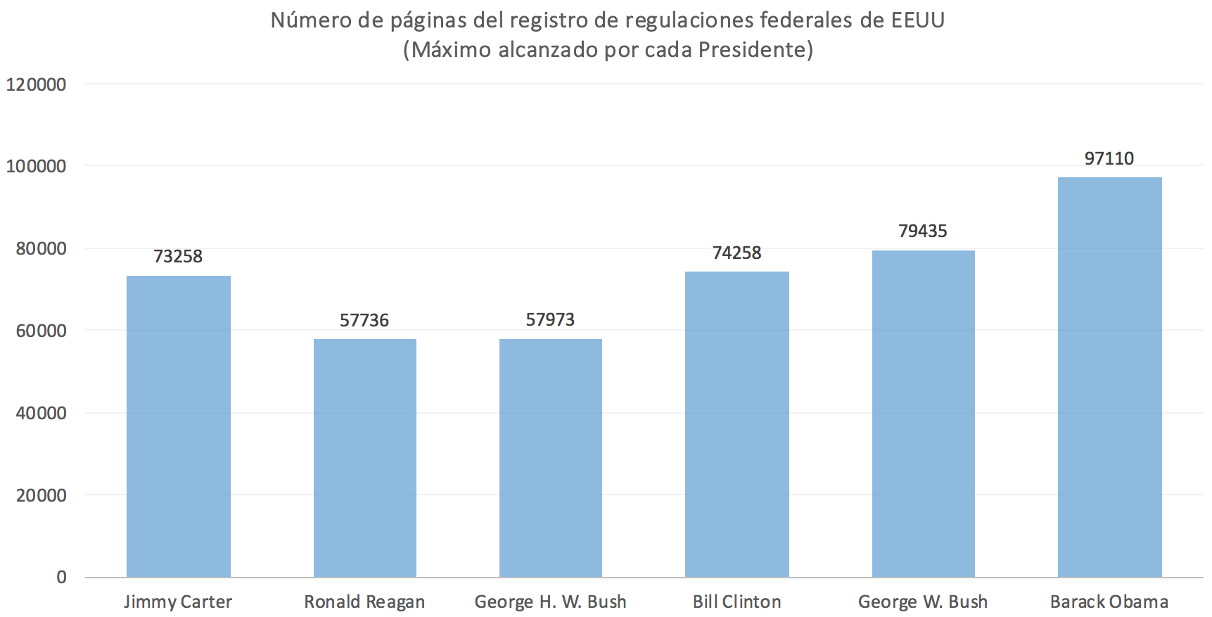 Regulaciones-EEUU.png