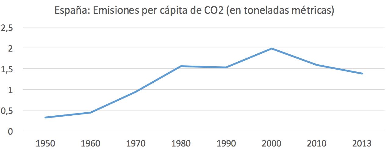1-Emisiones-CO2-Per-capita-Espana.png