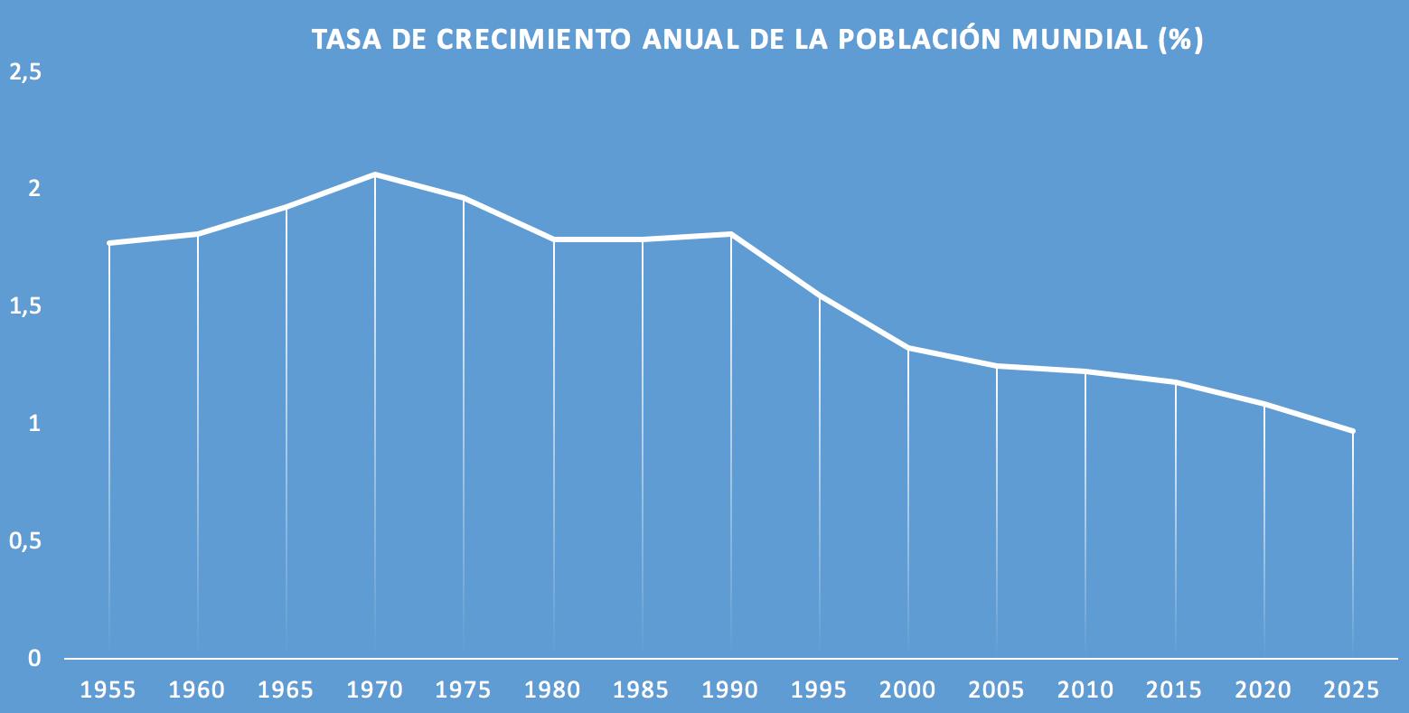1-Tasa-crecimiento-poblacion-mundial.png