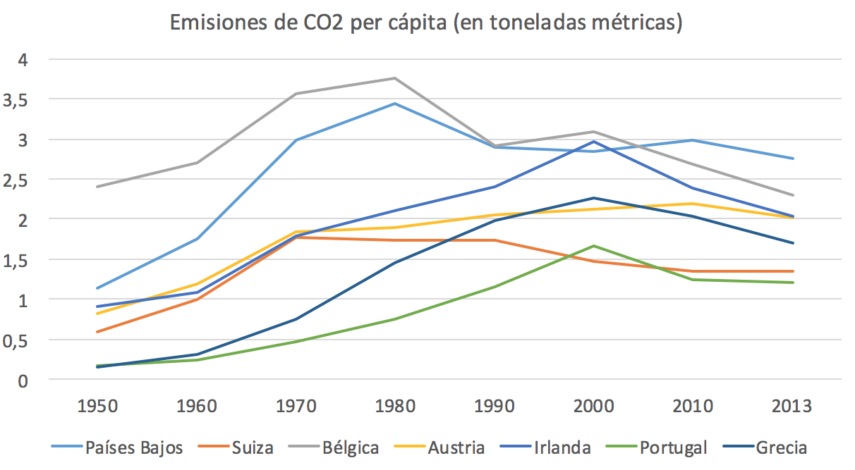 10-Emisiones-CO2-per-capita-Europa.png