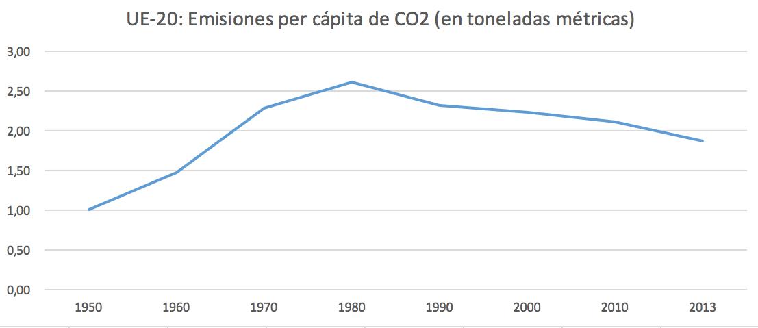 11-Emisiones-CO2-per-capita-Europa.png