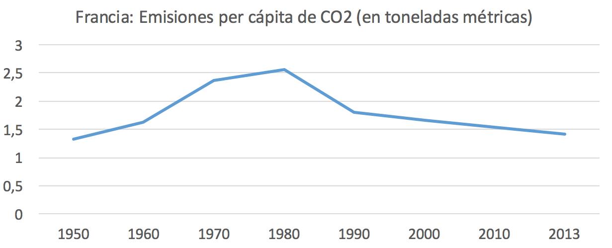 2-Emisiones-CO2-Per-capita-Francia.png