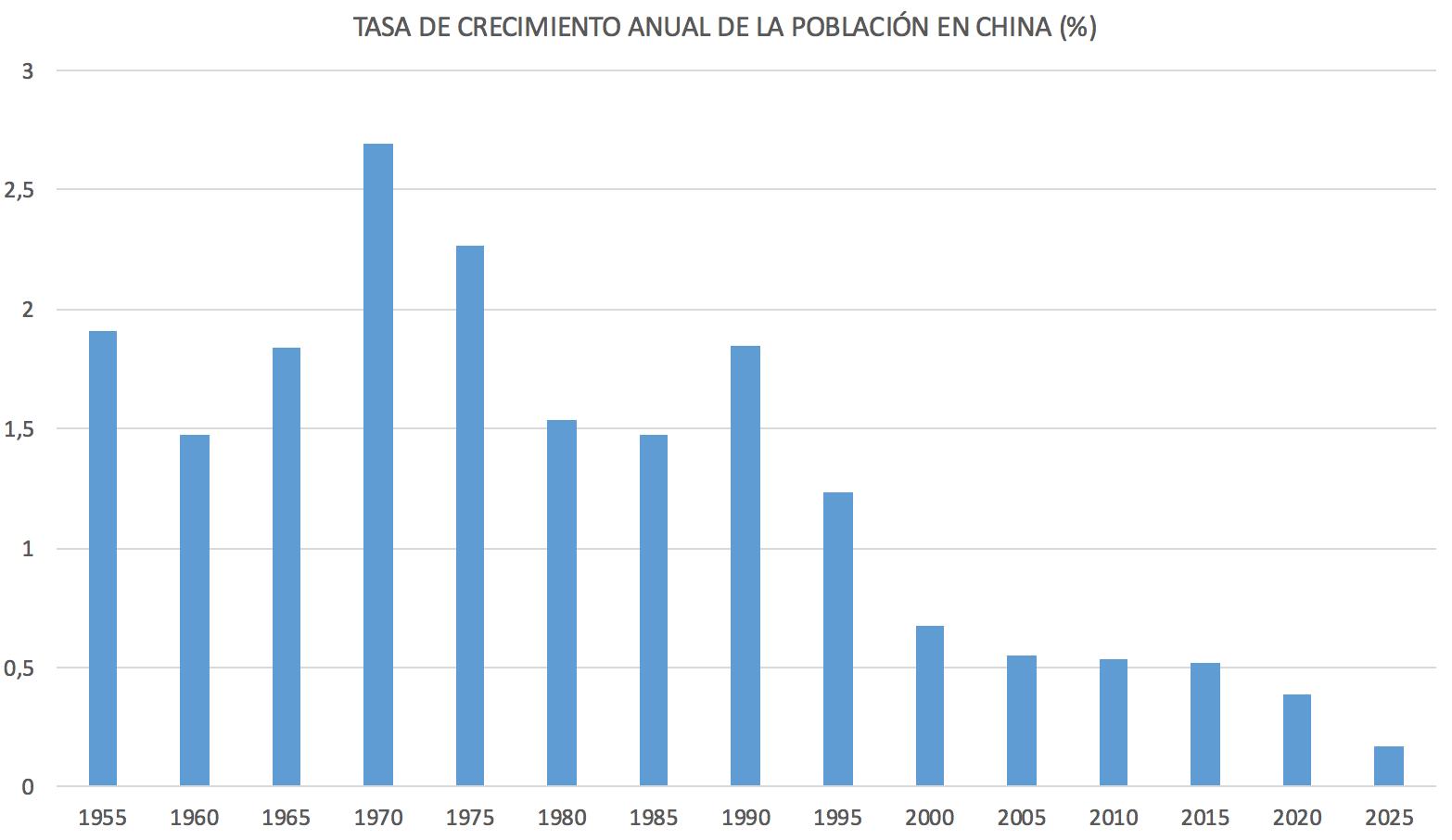 2-Tasa-crecimiento-poblacion-china.png