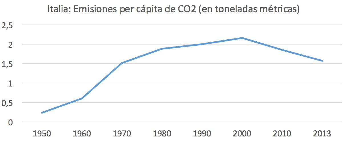 3-Emisiones-CO2-Per-capita-Italia.png