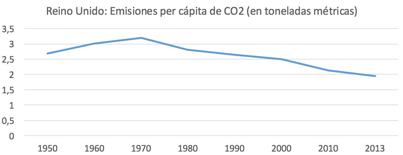 4-Emisiones-CO2-Per-capita-Reino-Unido.p
