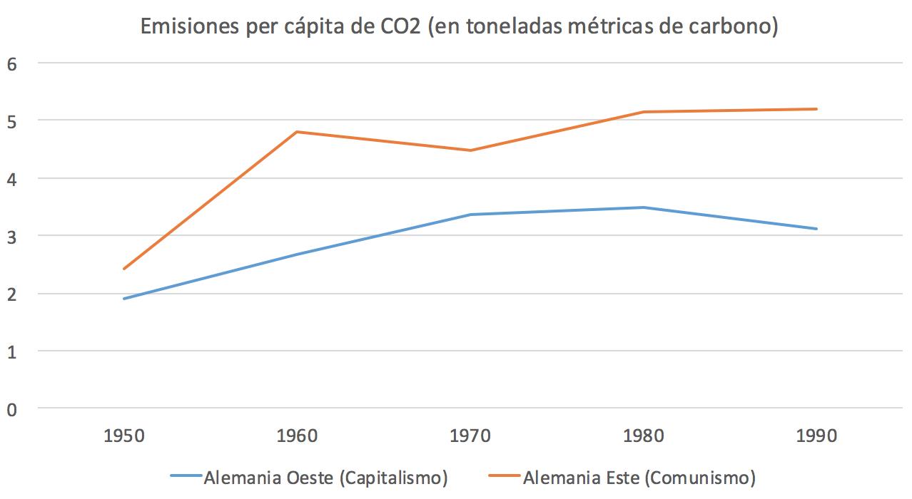 6-Emisiones-CO2-per-capita-Alemania-Comu
