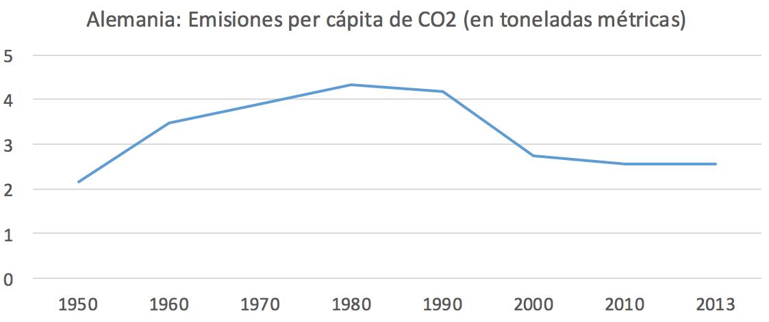 7-Emisiones-CO2-per-capita-Alemania.png