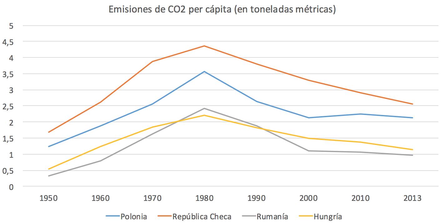 8-Emisiones-CO2-per-capita-URSS-Capitali