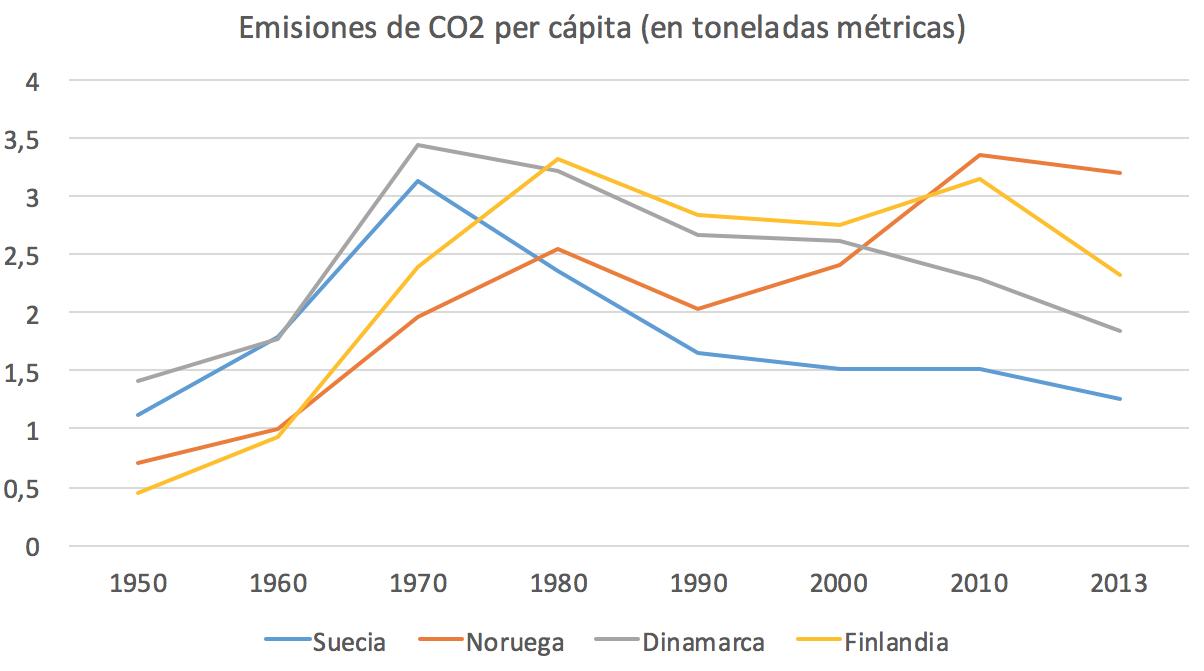 9-Emisiones-CO2-per-capita-Paises-nordic