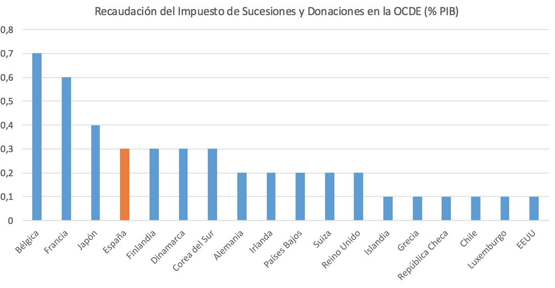 Impuesto-Sucesiones-Donaciones-OCDE-1.pn