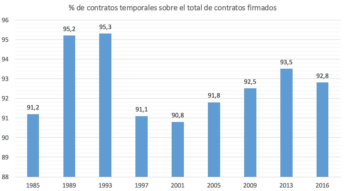 1-Temporalidad-Espana-1.png