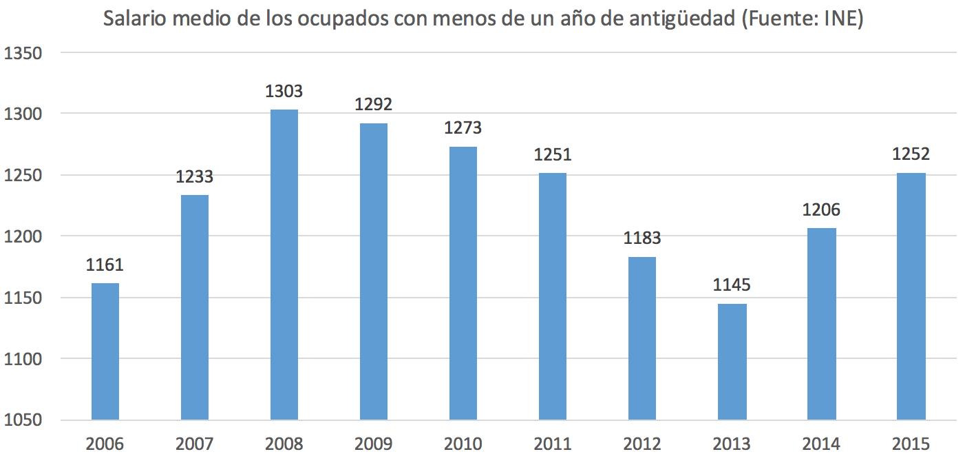 2-Sueldo-Nuevos-Trabajadores-Espana-Medi