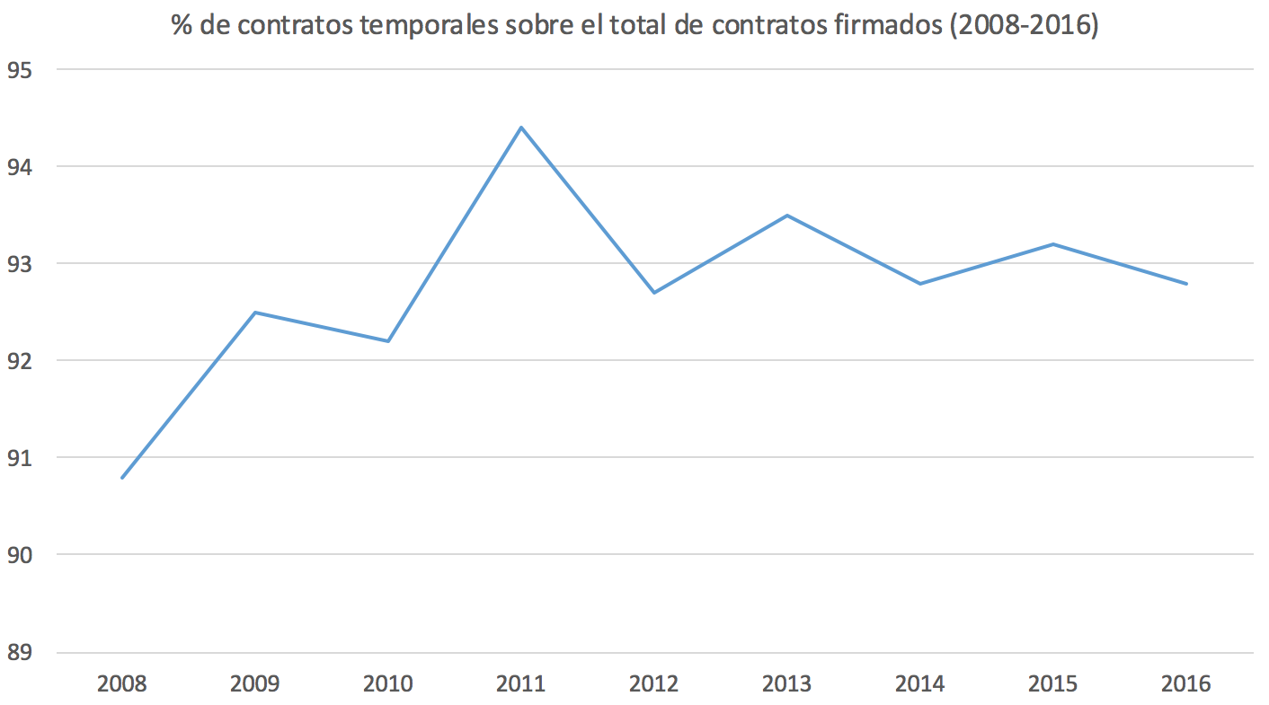 2-Temporalidad-Crisis-Espana-2.png