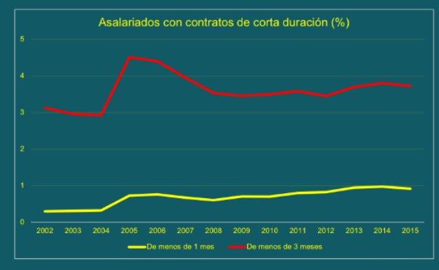 3-Asalariados-Temporalidad-Espana.jpg
