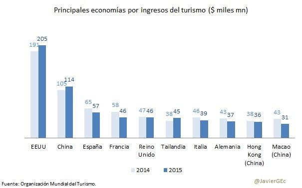 El turismo explica casi la mitad del crecimiento del pib for Oficina de turismo de estados unidos en madrid