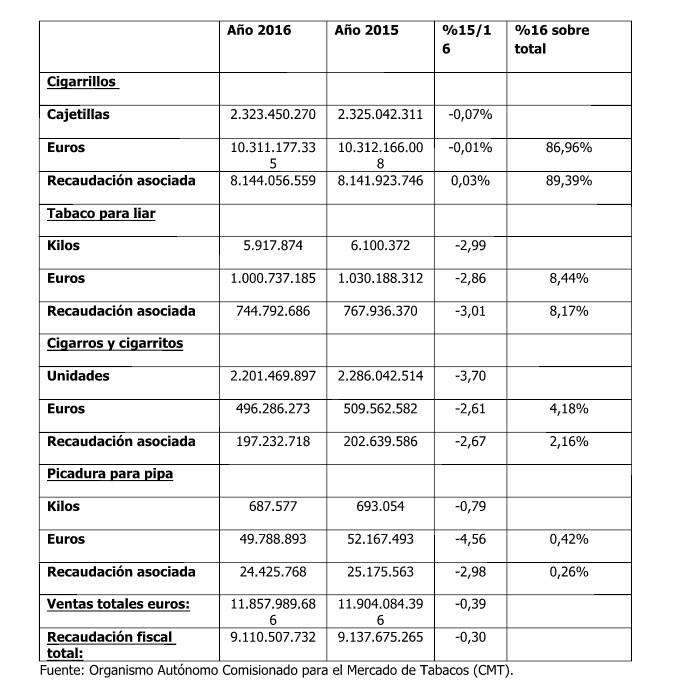 7415a1f70fb Las marcas de cigarrillos más vendidas en España - Libre Mercado