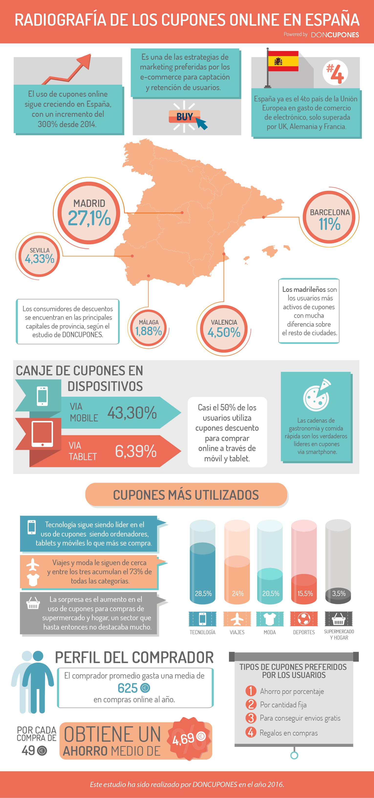 Infografia-doncupones.jpg