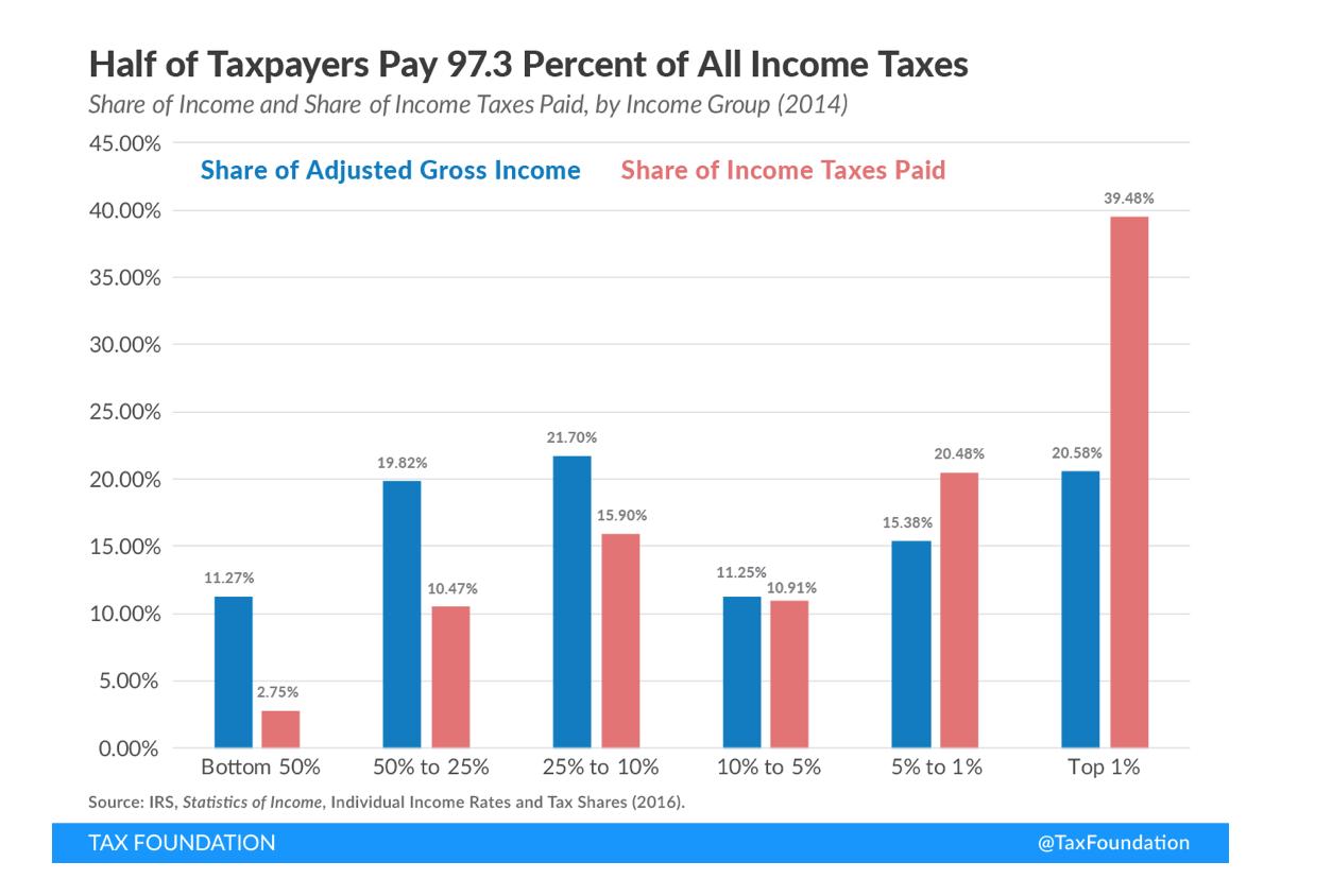 EEUU-Tax-Foundation-Ingreso-Aportacion-C