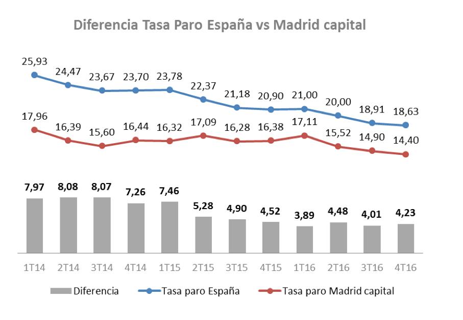 Paro-Ayuntamiento-Madrid.png