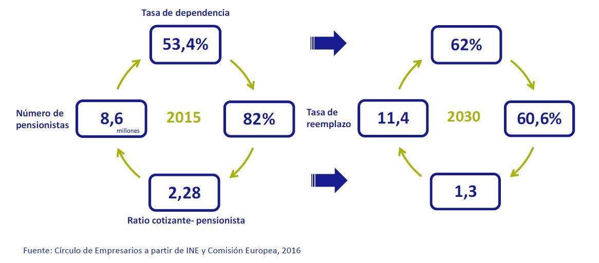 graf_pensiones_circulo_2017_1.JPG