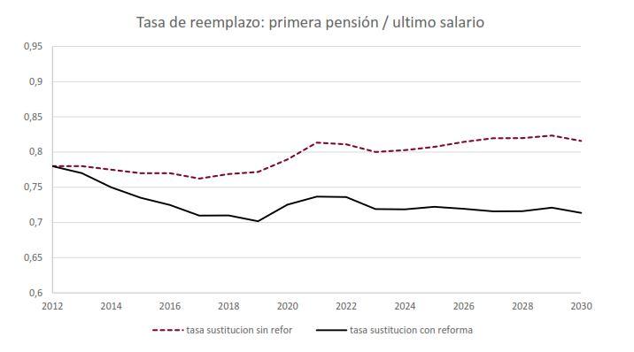 airef_gasto_pensiones_proyecciones_pensi