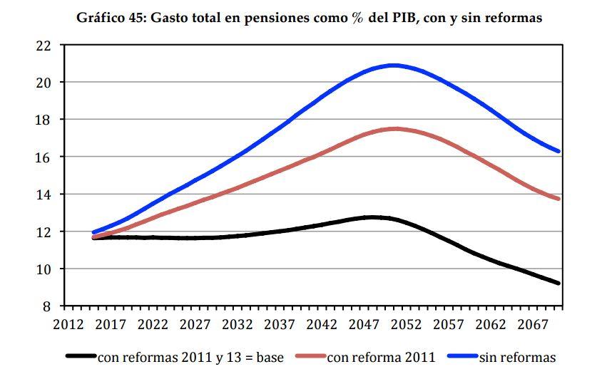 fedea-pensiones-gasto-con-sin-reformas.J