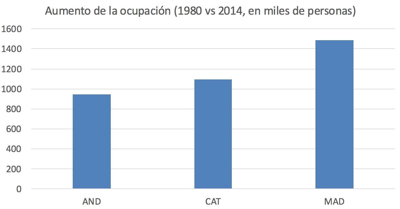 1-Empleo-Madrid-Andalucia-Cataluna.png