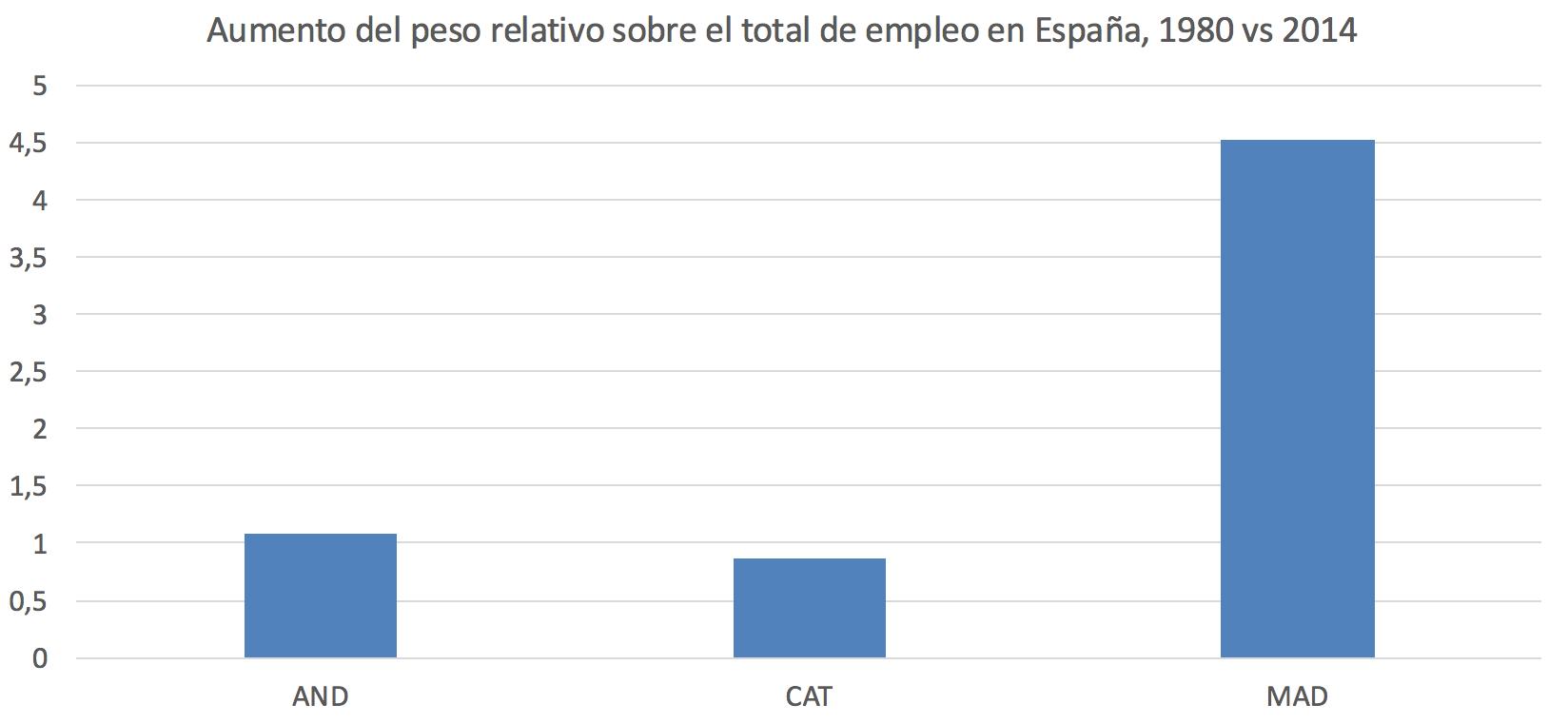 2-Empleo-Madrid-Andalucia-Cataluna-a.png