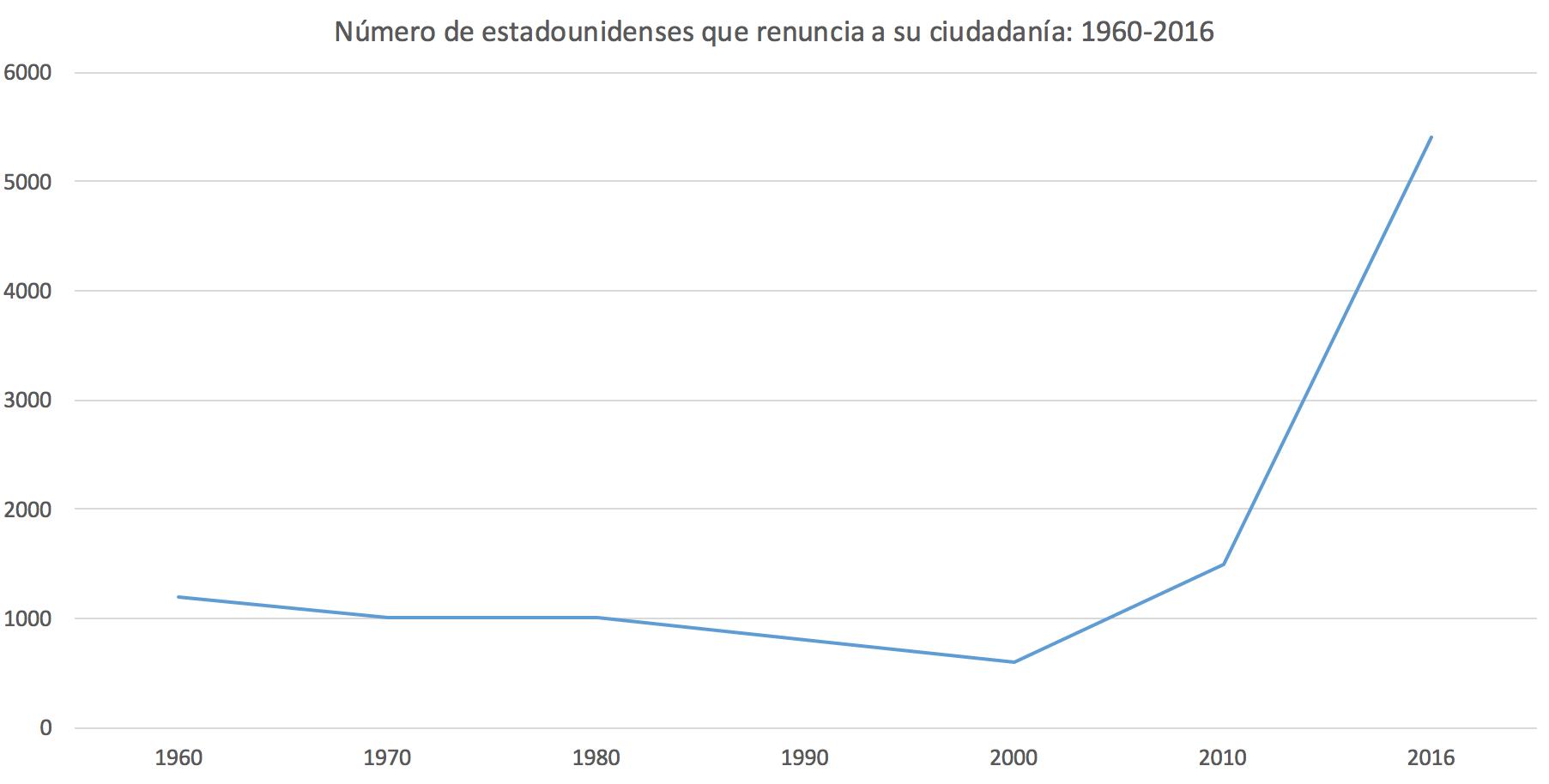 2-eeuu-renuncia-pasaporte-ciudadania-oba