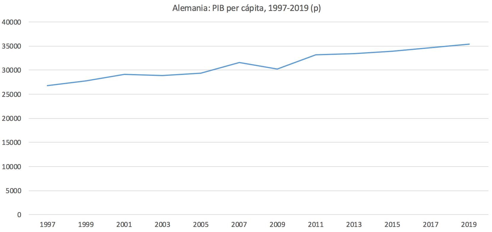 1-Alemania-PIB-per-capita.png